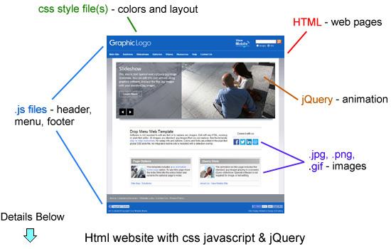 file pendukung yang membangun tampilan website kita dimata pengunjung